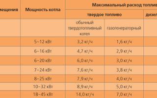 Подбор газового котла по площади: отопление производственных и жилых помещений