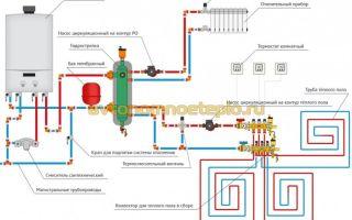 Схема обвязки двухконтурного газового котла для отопительной системы