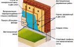 Утепление стен снаружи минватой: технология