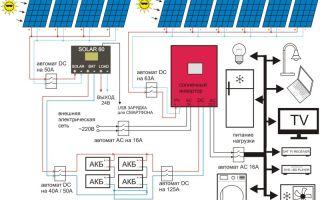 Схема подключения солнечных батарей: основные элементы