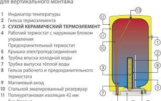 Как устроен накопительный водонагреватель: особенности устройства
