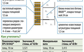 Расчет утеплителя для стен, несущих конструкций