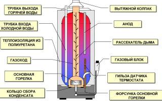 Устройство газового водонагревателя и его типы