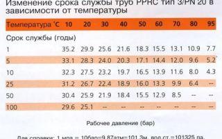 Срок службы полипропиленовых труб отопления зависит от эксплуатации