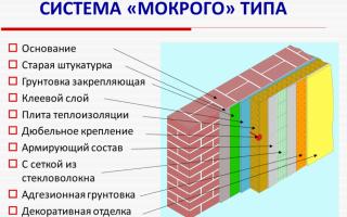 Системы утепления фасадов: схема выполнения и особенности работ