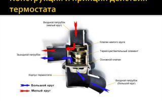 Принцип работы терморегулятора: устройство