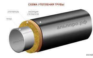 Утепление труб отопления на улице: материалы и их применение