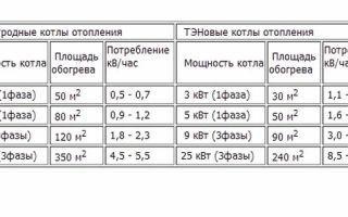 Сколько потребляет электрический котел: расчет основных показателей