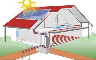 Как отапливать загородный дом: основные способы