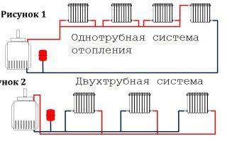 Схема подключения отопления в частном доме: разновидности систем