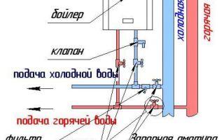 Крепление водонагревателя к стене: нюансы установки и подключения