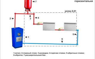 Водяное отопление своими руками: схемы, устройство и принцип действия (видео)