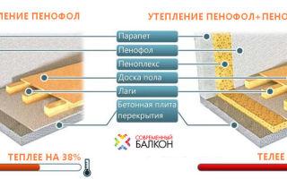 Утепление балкона ппу, пеноплексом и пенофолом