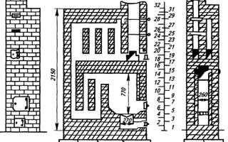 Конструкция печи из кирпича: основные особенности сборки кирпичных печей