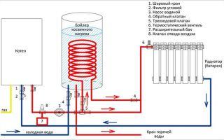 Гидравлический расчет системы отопления: что складывать и вычитать?