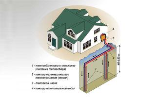 Обогрев дома теплом земли: этапы установки системы