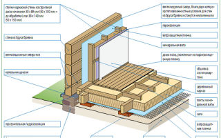 Утепление деревянного дома: руководство