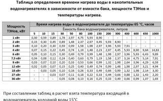 Расчет утеплителя кровли: формула