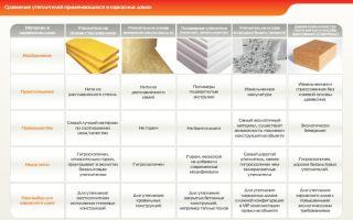Теплоизоляция дома: утеплители и их характеристики