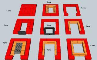 Как сложить печь из кирпича для бани: материалы, этапы работ, требования