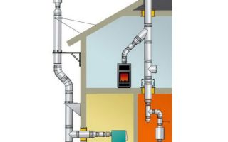 Дымоход для газового котла своими руками: алгоритм