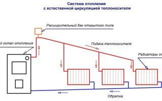 Система отопления с естественной циркуляцией: схемы верхней и нижней подач воды (фото и видео)