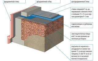 Утепление бетонного пола в частном доме своими руками: материалы, схемы (видео)