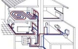 Устройство системы отопления: виды, материалы и оборудование для монтажа