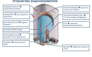 Устройство водонагревателя: основные составляющие