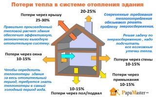 Расчёт тепла на отопление здания для подбора системы отопления