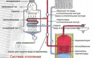Принцип работы газового котла, выбор оборудования