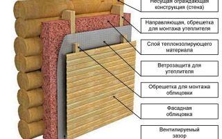 Утепление дома из бруса изнутри своими руками: инструкция, материалы и инструменты (видео)