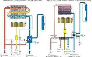 Принцип работы двухконтурного газового котла и его устройство