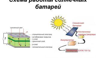 Как выбрать солнечные батареи для дома: виды и характеристика