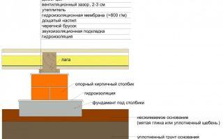 Утепление пола по лагам: материалы, инструменты и монтаж
