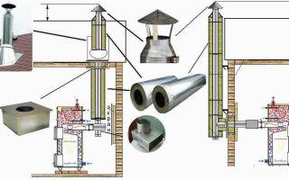 Дымоходы для котлов: устройство и монтаж
