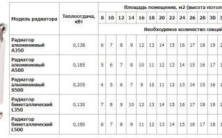 Радиаторы отопления алюминиевые: расчет количества секций