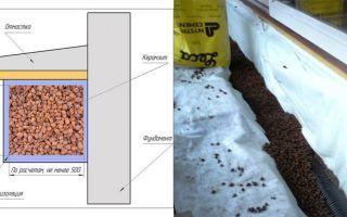 Утепление фундамента керамзитом: материалы и технологии