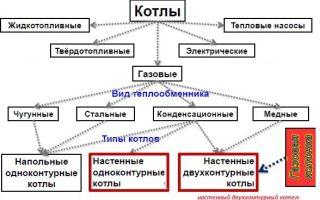 Как выбрать котел: классификация, критерии выбора
