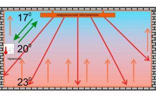 Отопление инфракрасным излучением: преимущества, эффективность