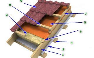 Теплая крыша: технология создания своими руками