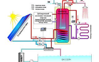 Солнечный коллектор для отопления зимой: плюсы и минусы