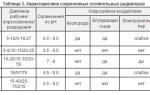 Давление в батареях отопления и прочие характеристики