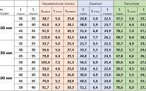Характеристика радиаторов отопления: сравнительный анализ
