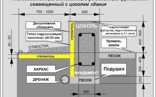Утепление ленточного фундамента: утеплители, этапы