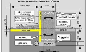 Утепление цоколя: ассортимент материалов и порядок работ
