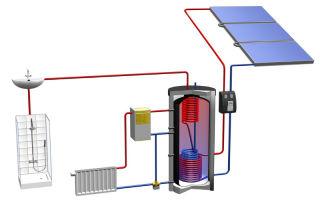 Отопление от солнечных батарей: плюсы и минусы