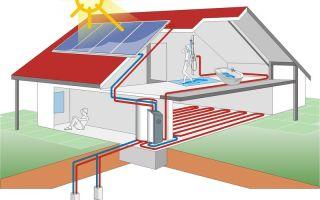 Энергосберегающее отопление: принцип работы, плюсы и минусы, монтаж оборудования