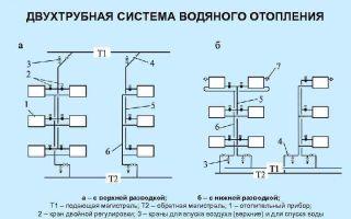 Двухтрубная система отопления с нижней разводкой — устройство