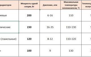Мощность 1 секции чугунного радиатора и площадь помещения